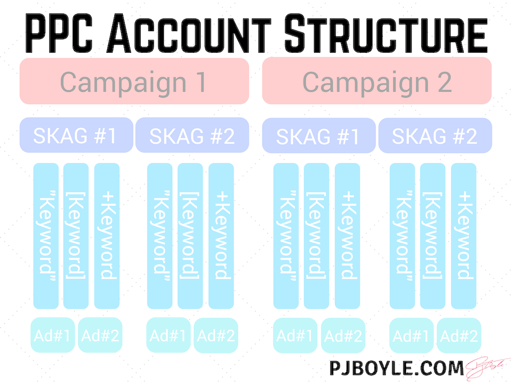 Pay-Per-Click Account Structure
