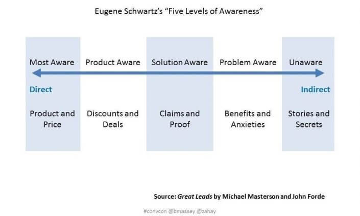 eugene schwartz five levels of awareness