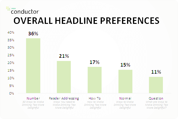 overall headline preferences