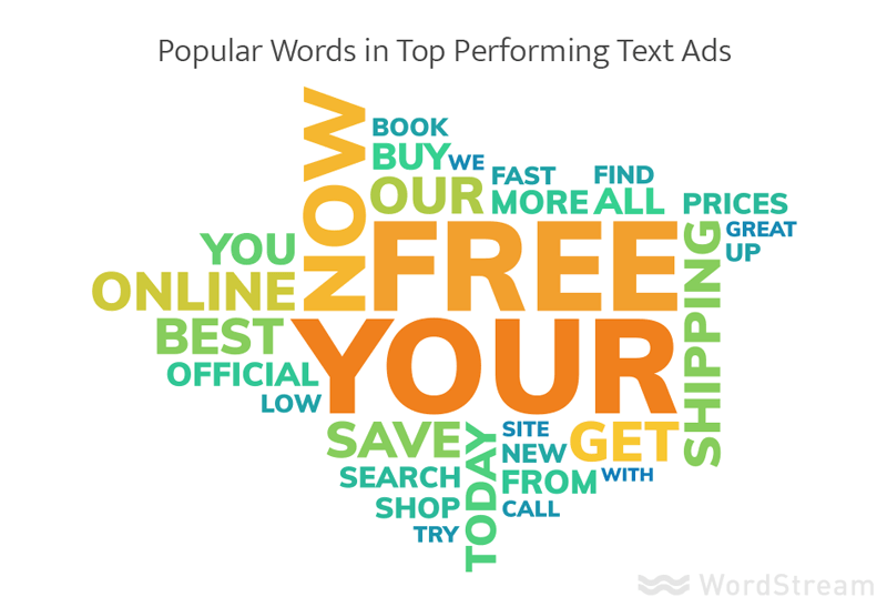popular words in top performing text ads
