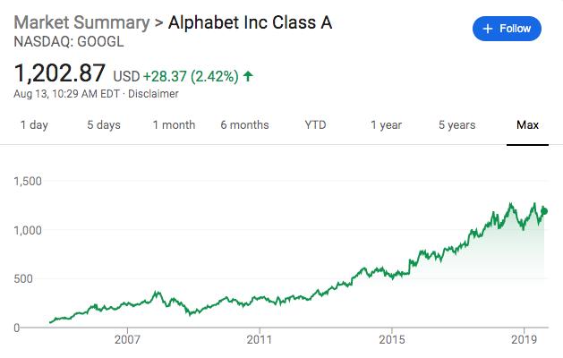 google alphabet stock price 2019