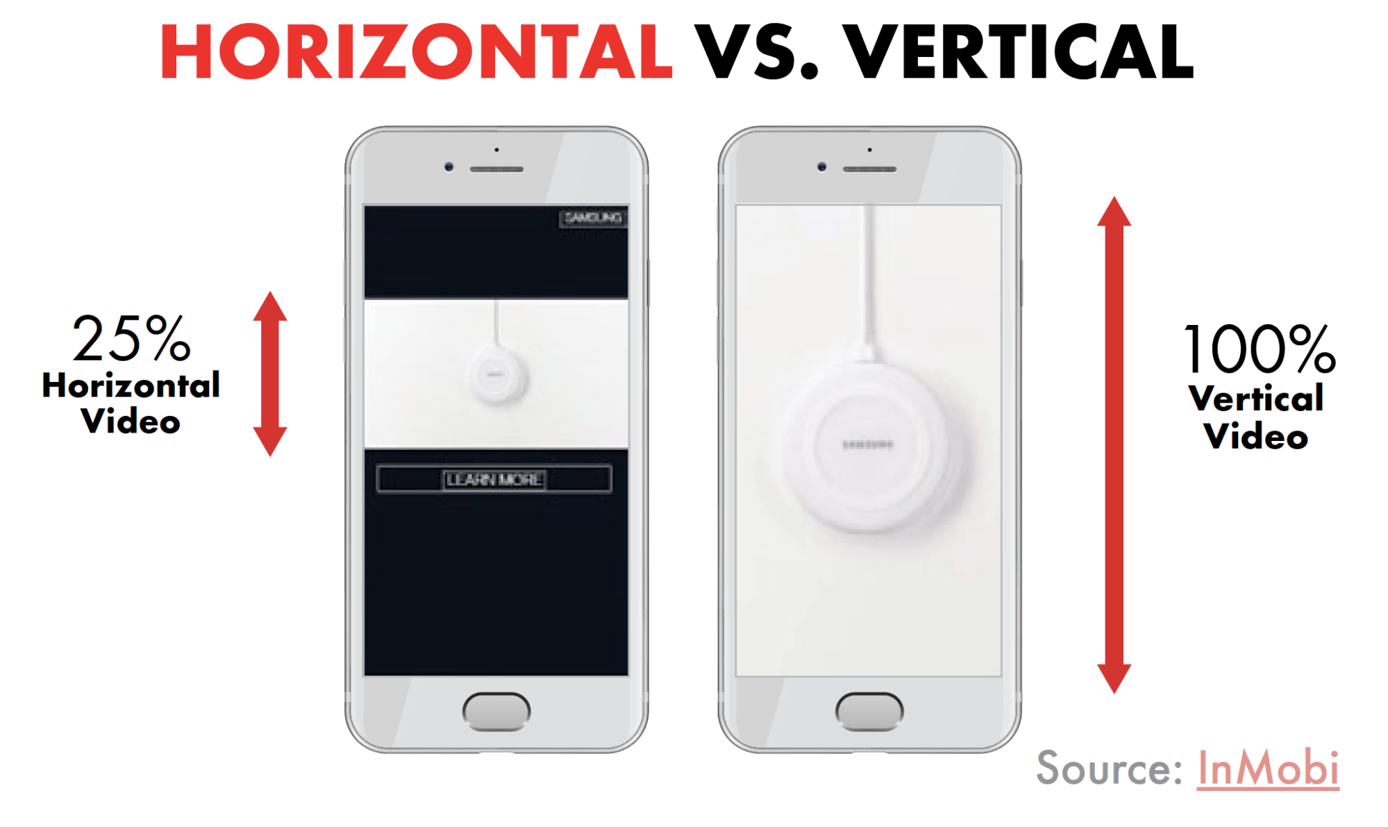 Look of horizontal vs vertical videos on a smartphone