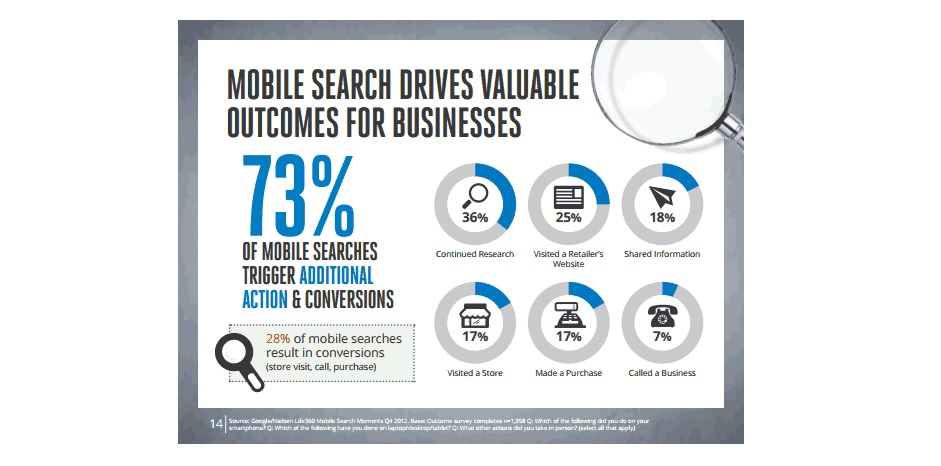 Mobile Search Drives Valuable