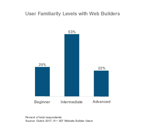 Users Familiarity Levels with Web Builders