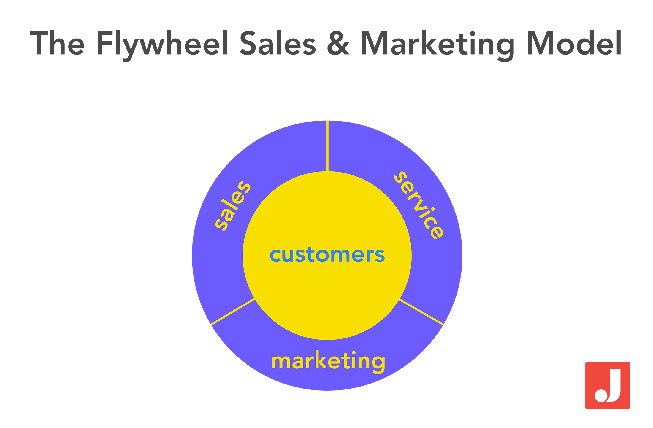 the flywheel sales and marketing model