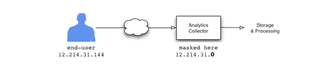 how to keep Google Analytics from collecting IP addresses